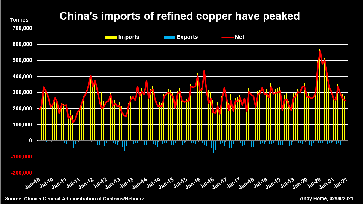 China's imports of refined copper have peaked