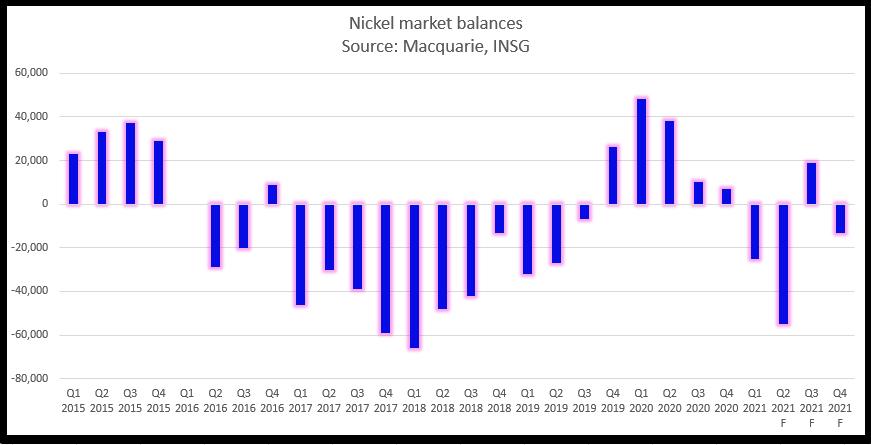 nickel market balances