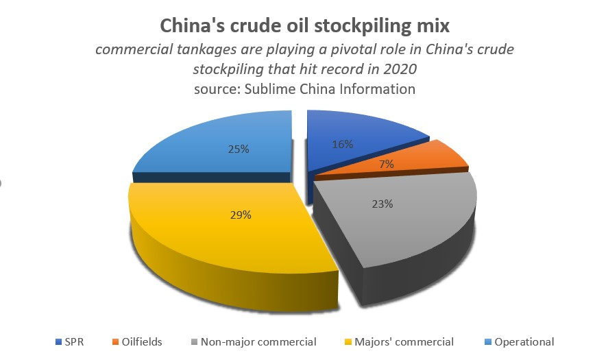 China's oil buying binge to run on in 2021 as tank operators, refiners stock up thumbnail