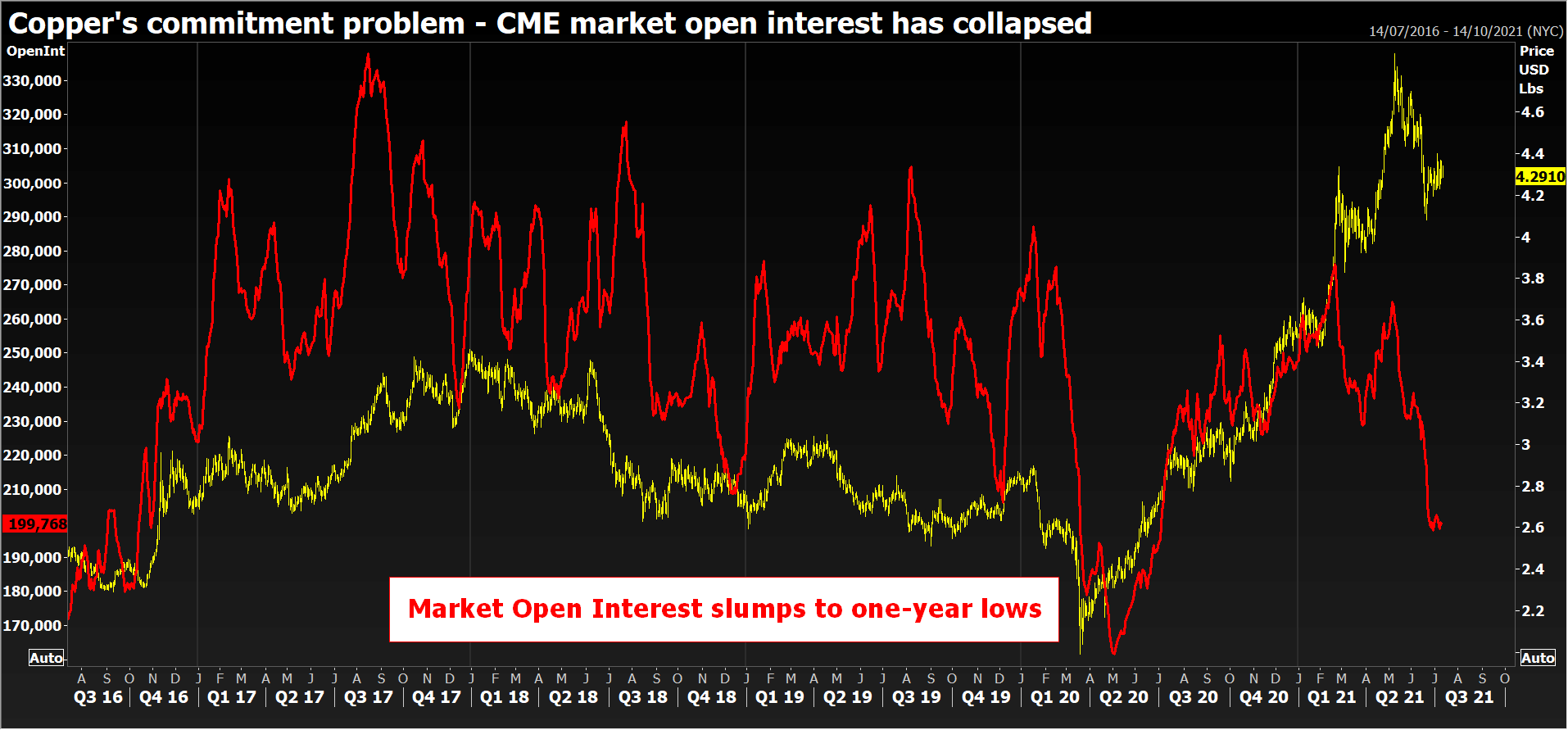 CME market open interest has collapsed.