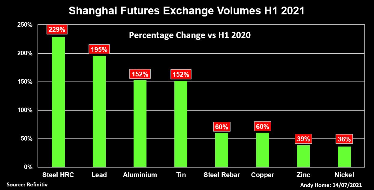 Shanghai futures exchange volumes H1 2021