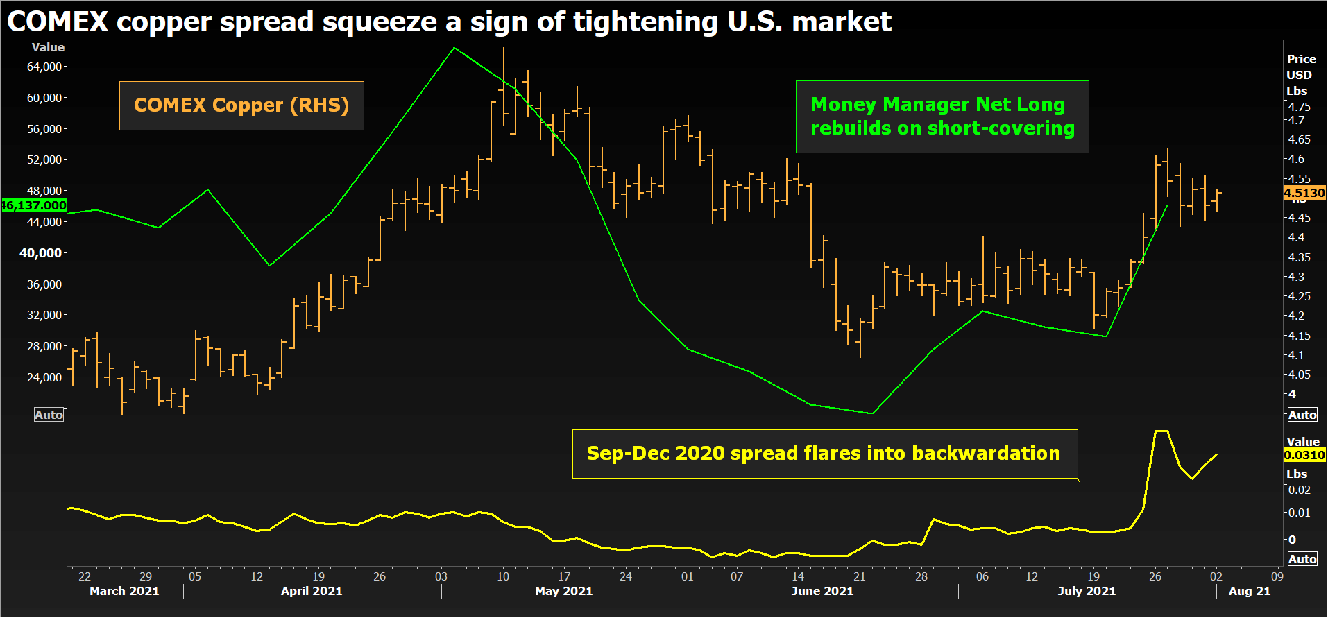 Comex copper spread squeeze a sign of tightening US market