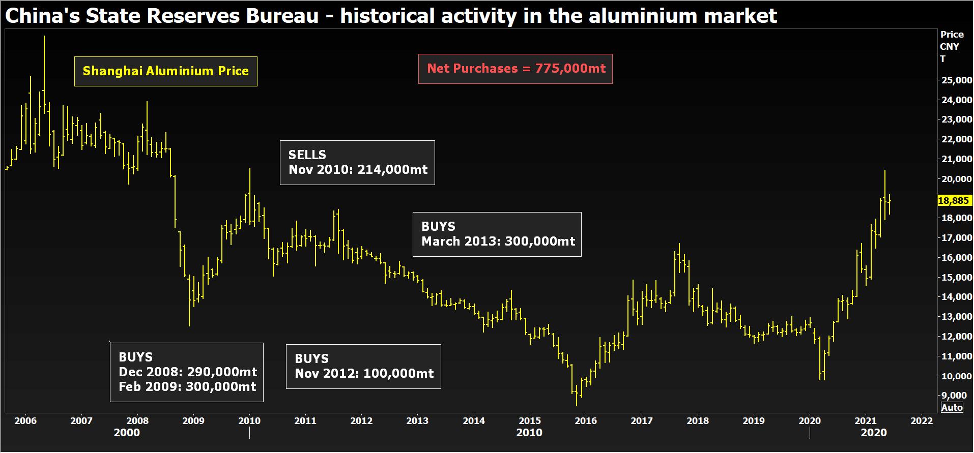 china historical activity in the aluminum market.