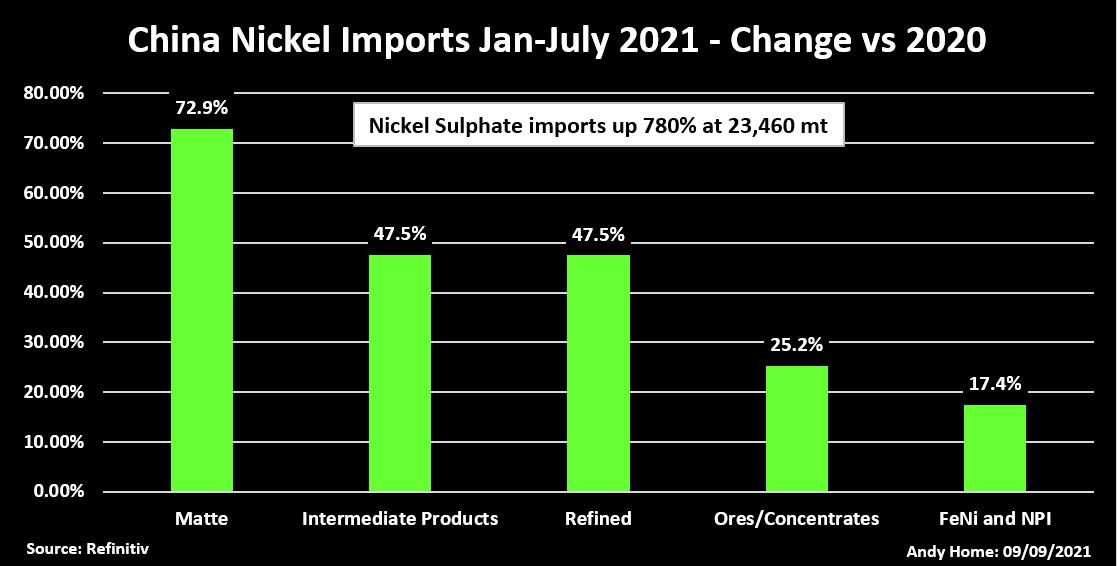 China nickel imports