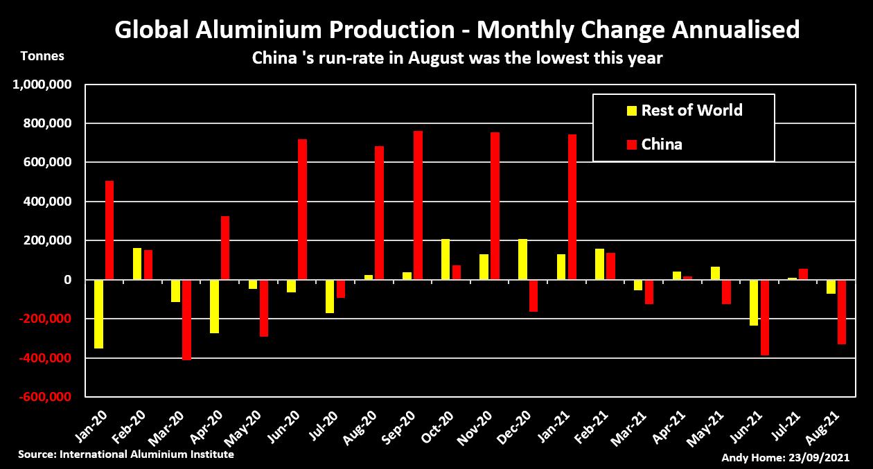 Global Aluminum production.
