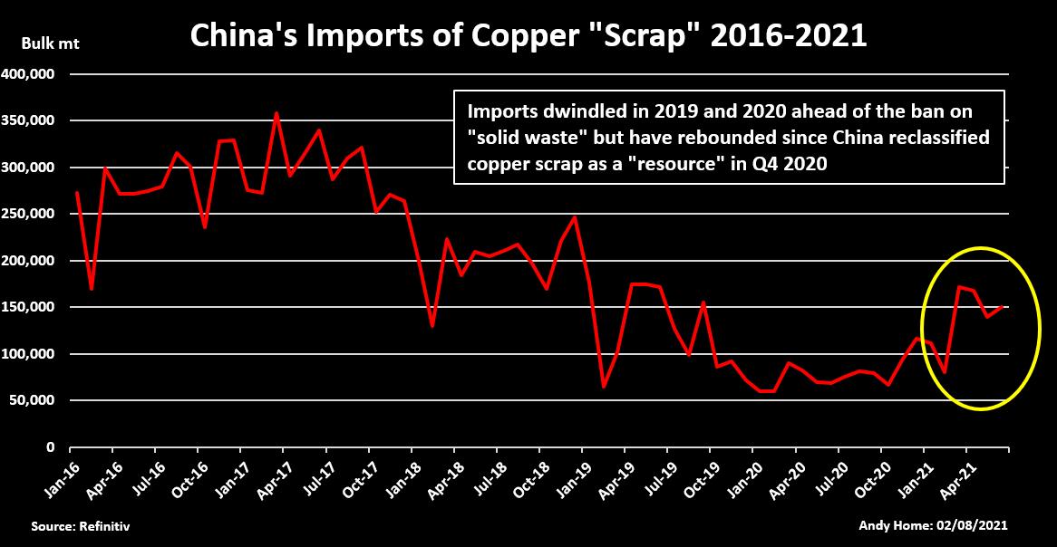 China's imports of copper scrap