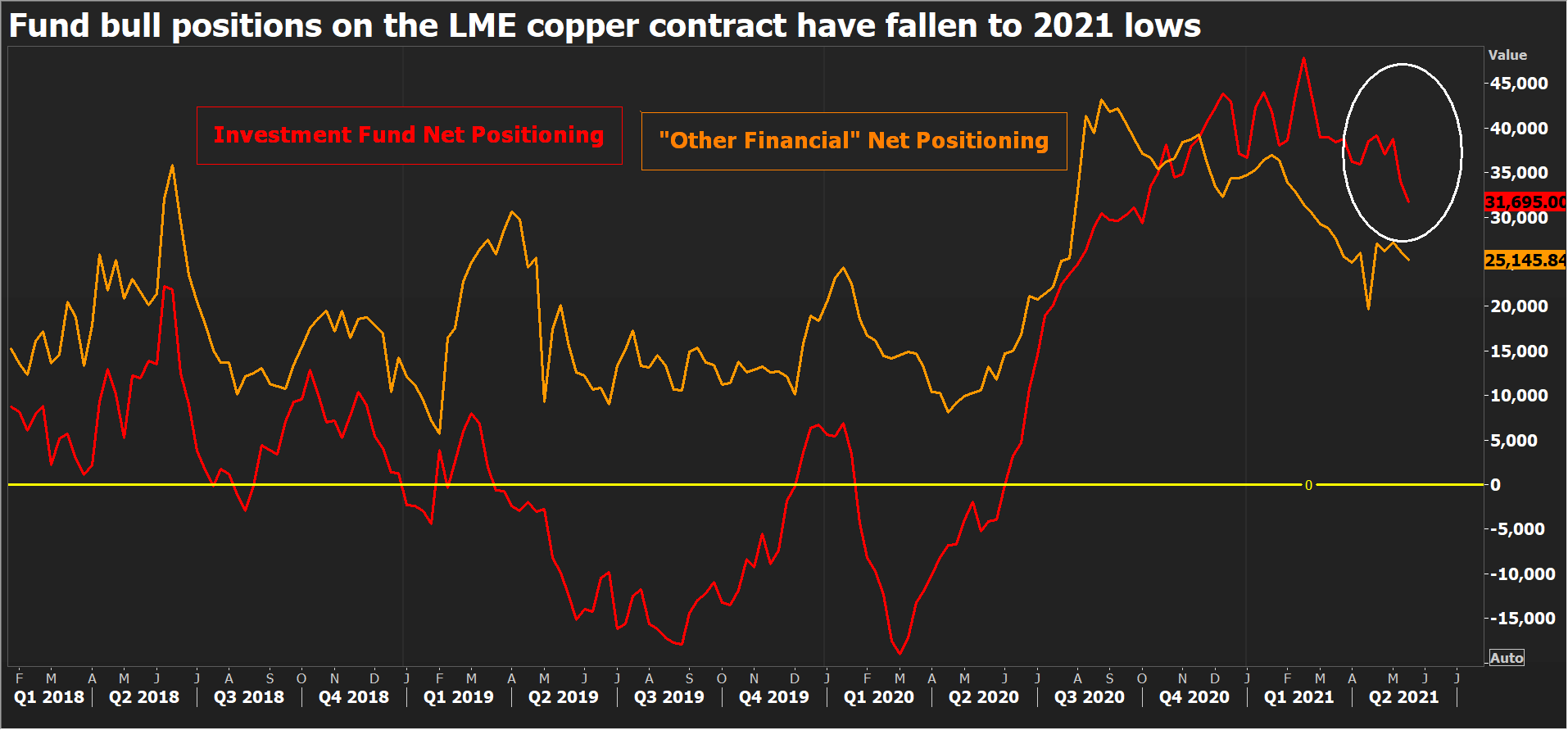 Fund positioning on LME copper.