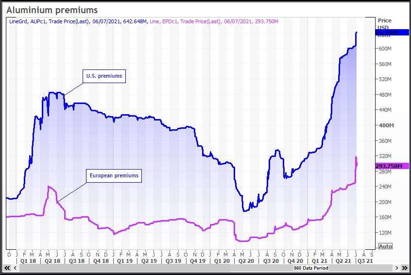 aluminum premiums.
