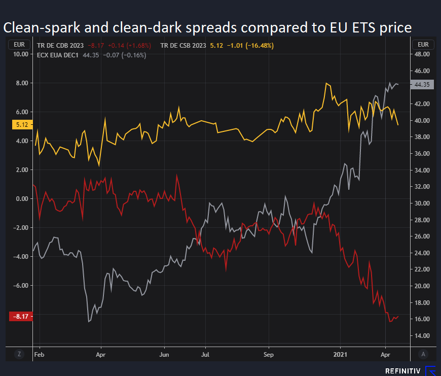 Clean spark-dark spread comparé au prix du SCEQE