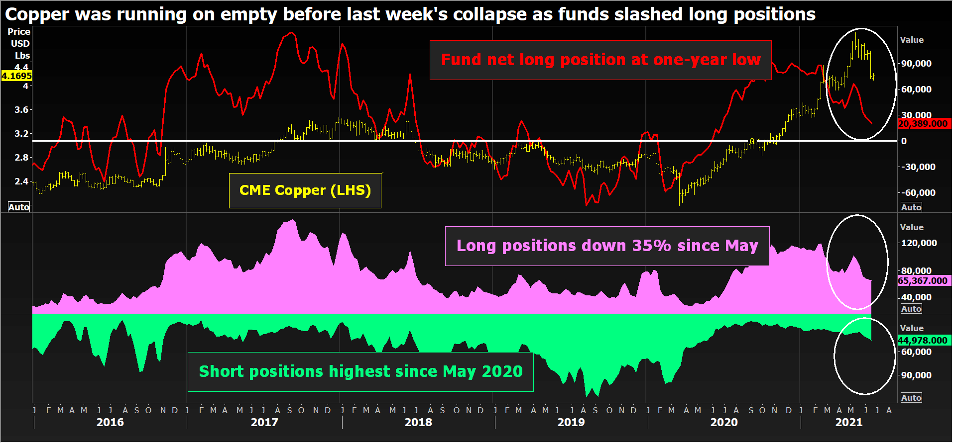 Fund positioning on the CME copper contract.