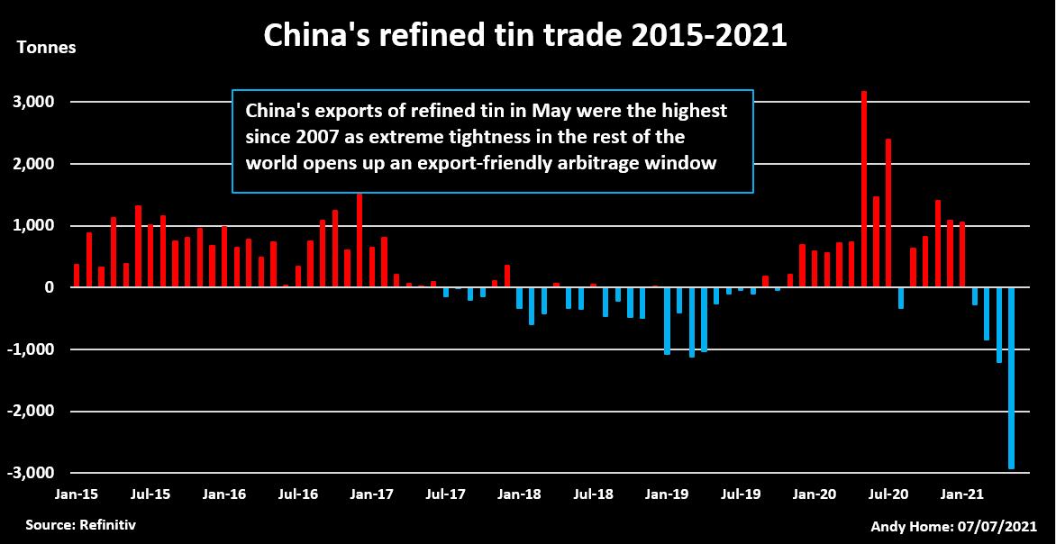 China refined tin trade 2015-2021
