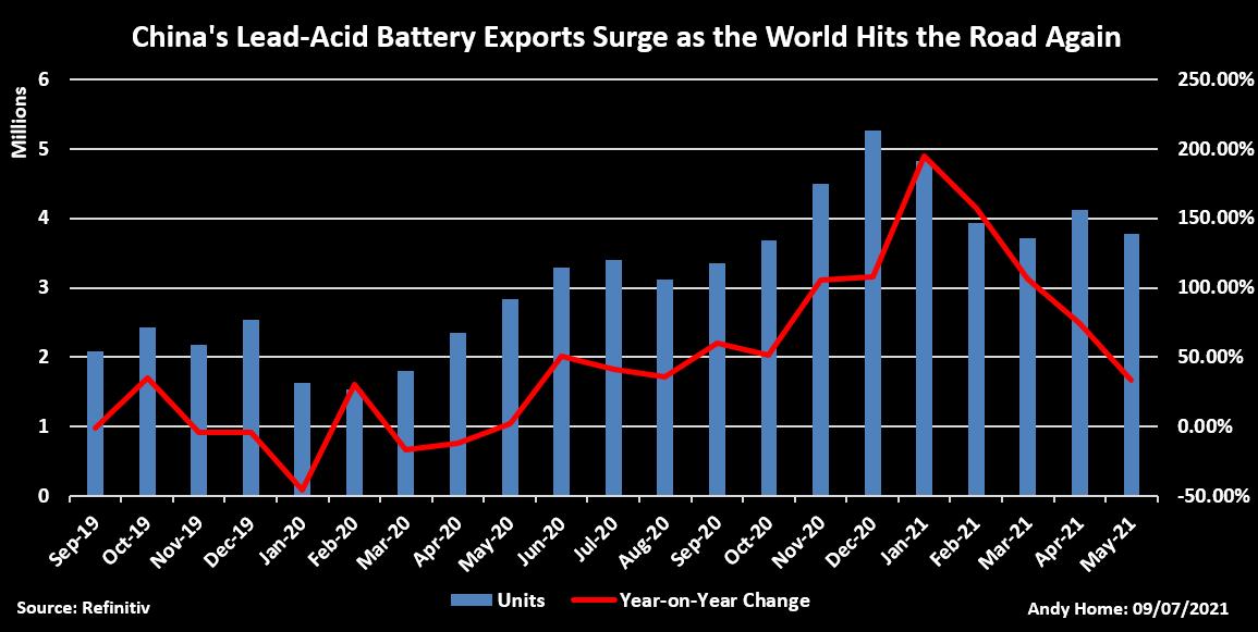 China's lead-acid battery exports 2021