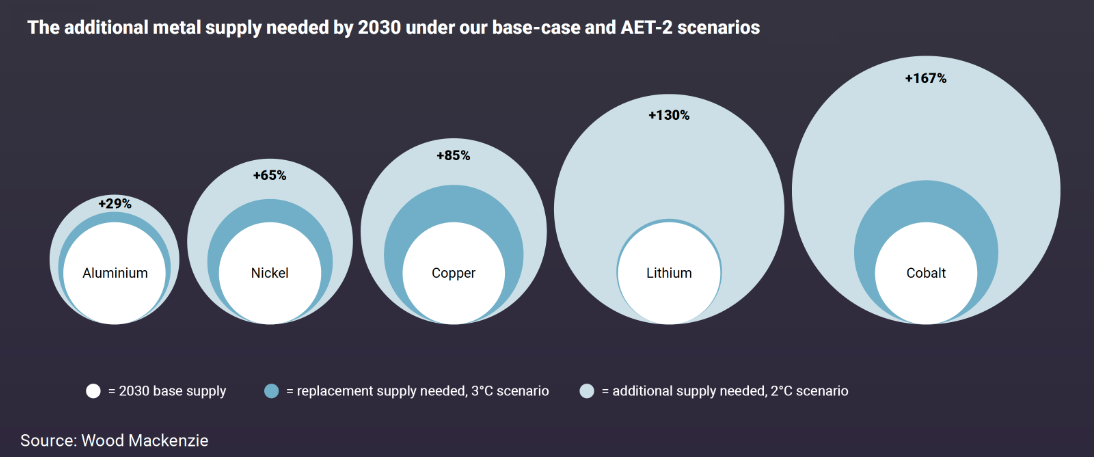 Additional metal needed for energy transition.