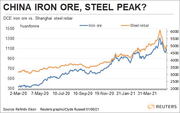 China Iron ore, steel peak?