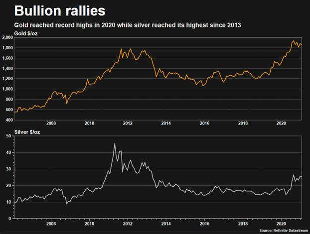 Gold's rally to slow, not stop, as global economy recovers 1