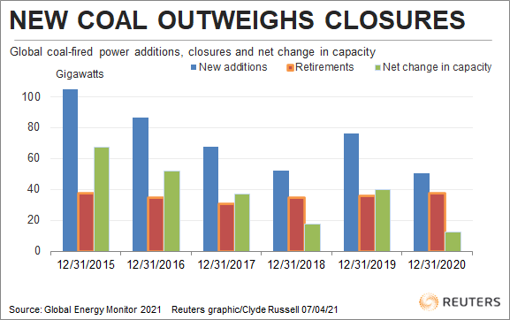 new coal outweighs closures