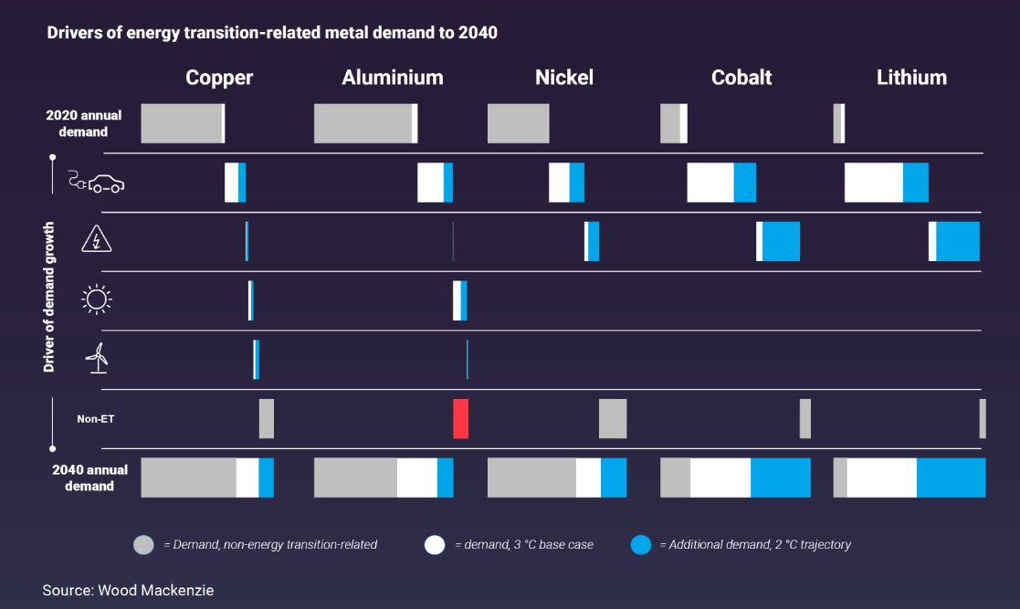 Drivers of energy transition metals demand
