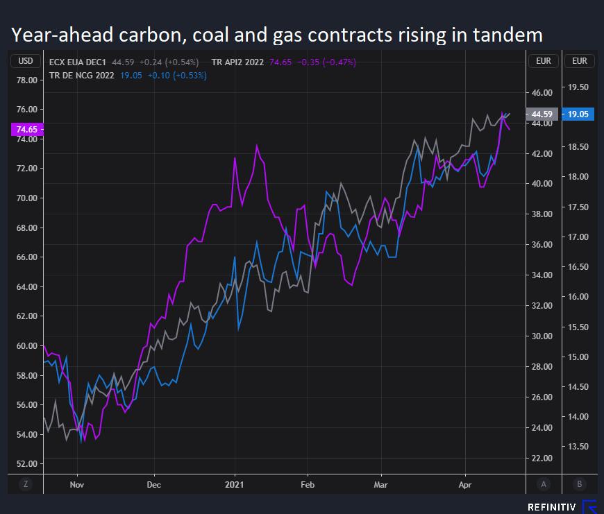 Corrélation entre les combustibles et le carbone