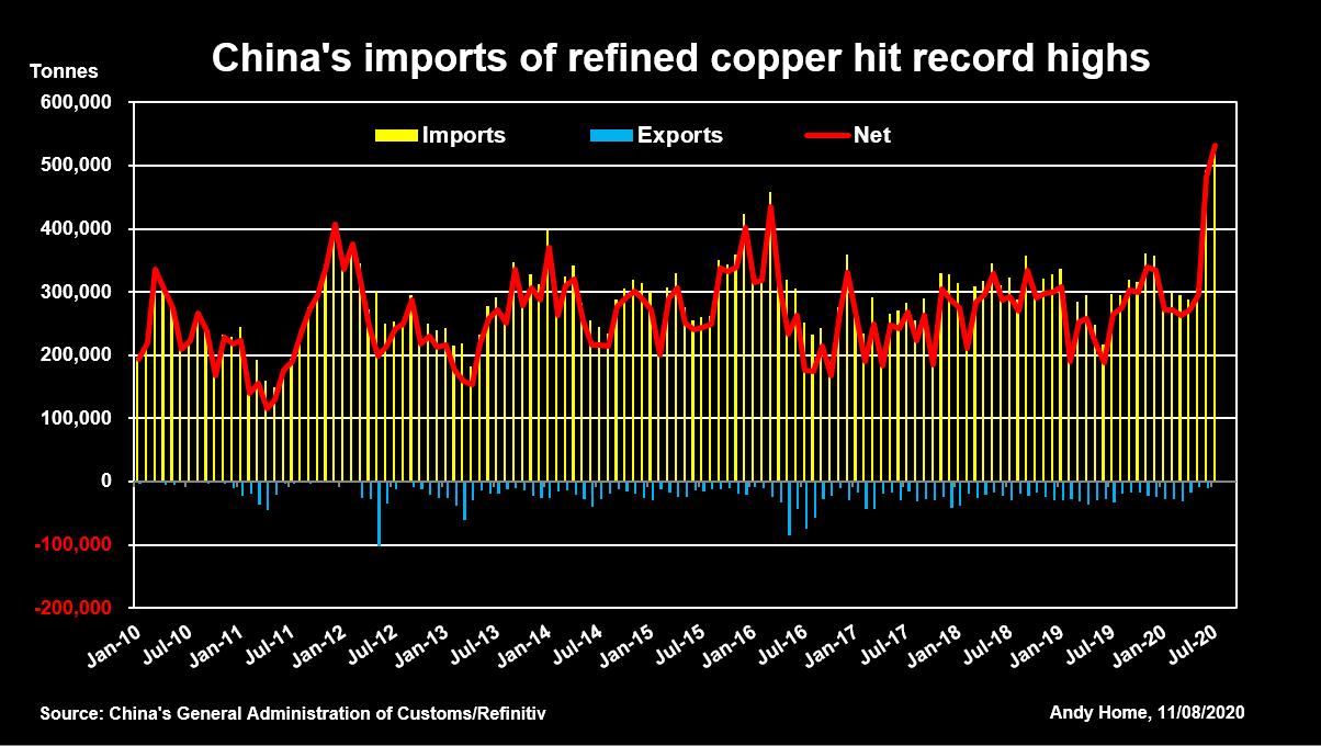 Ecos de la crisis: Auge de las importaciones de cobre en China - Mining  Press