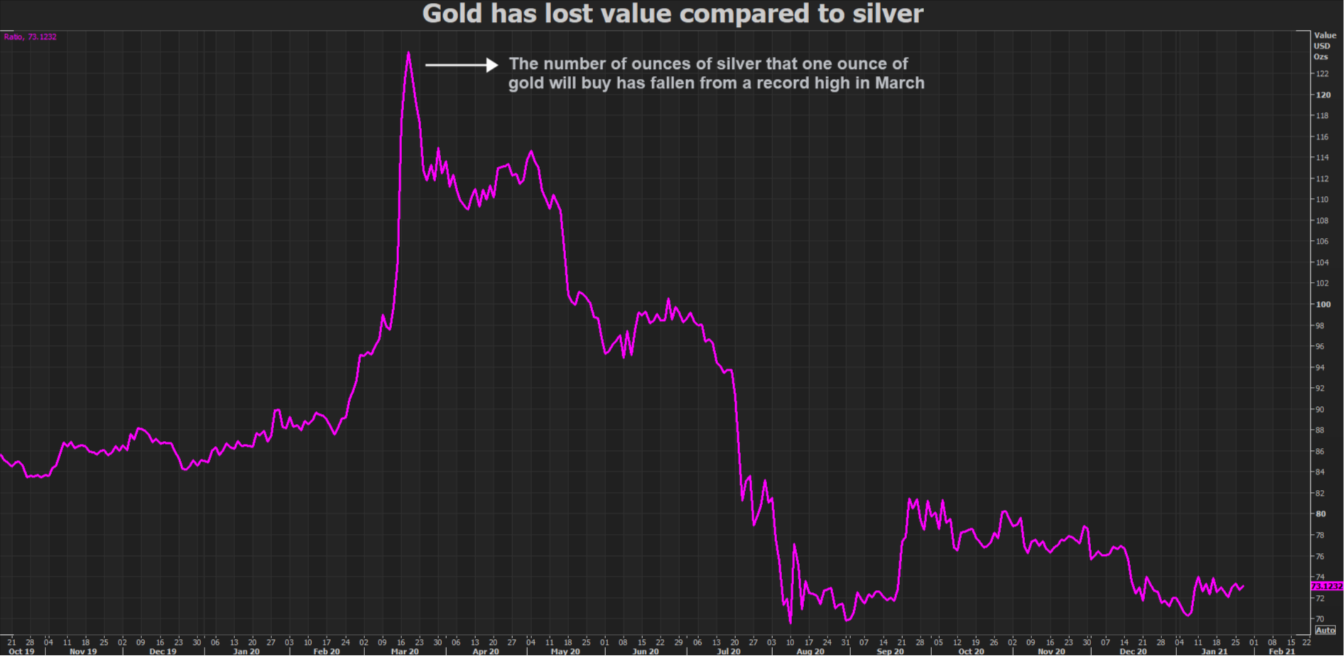 Gold's rally to slow, not stop, as global economy recovers 2