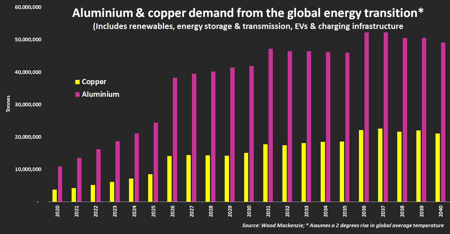 Aluminium & copper demand from the global energy transition.