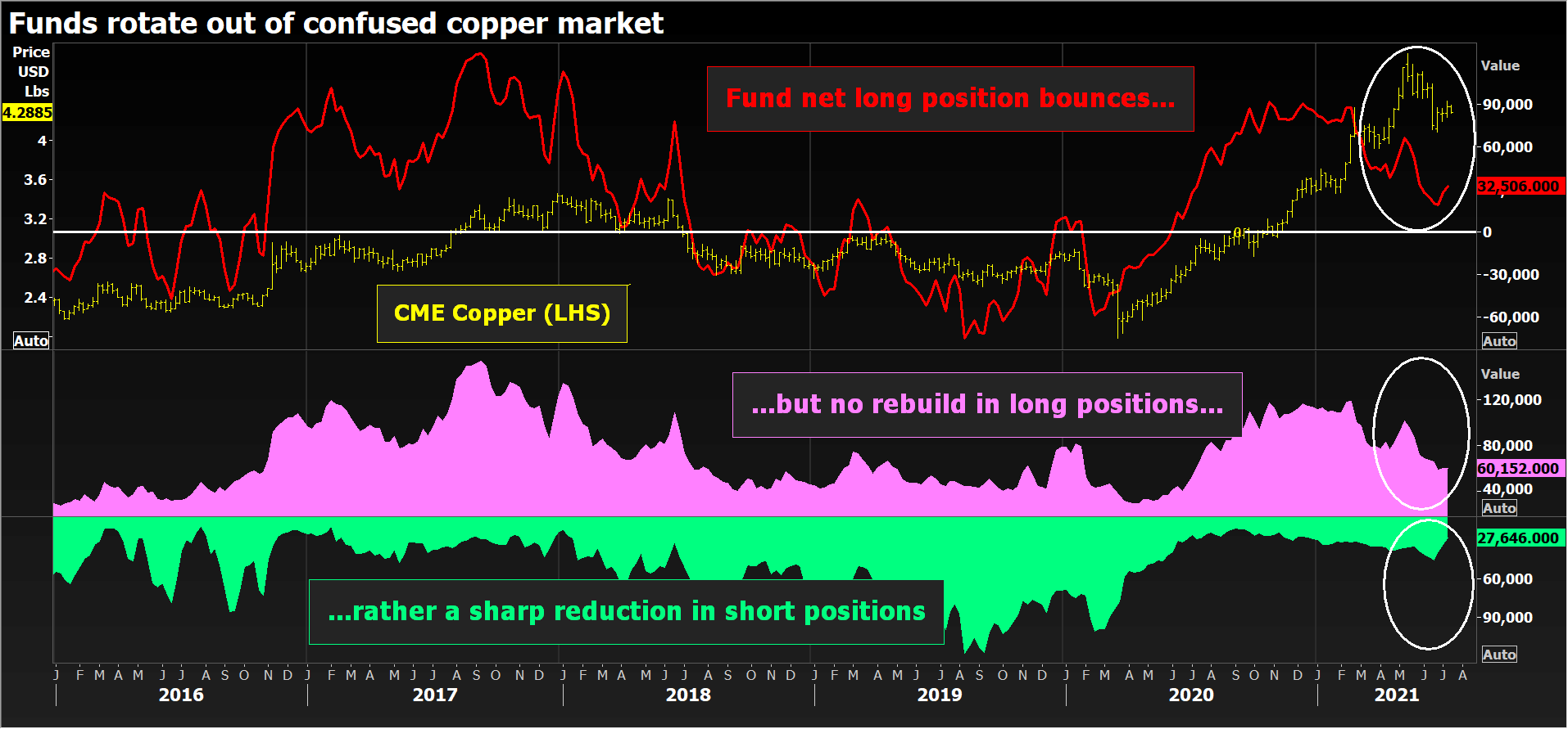 Funds rotate out confused copper market.