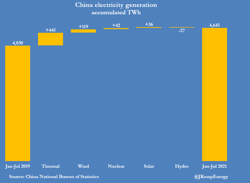 China electricity generation