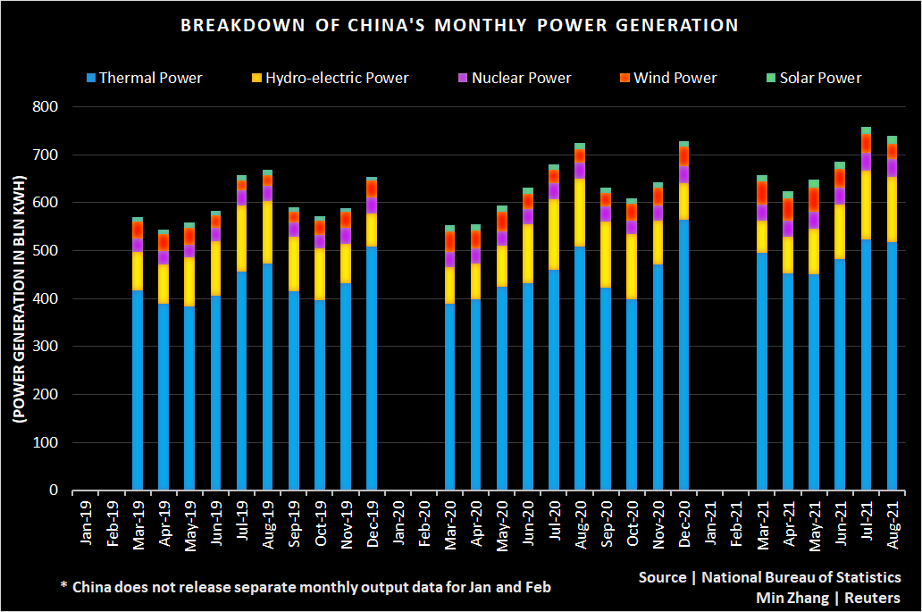 China power generation