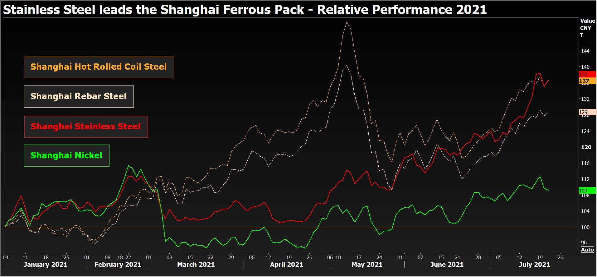 stainless steel leads the Shanghai Ferrous pack