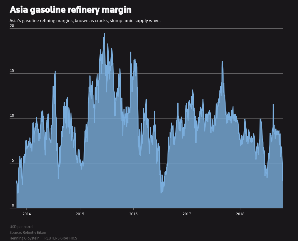 Asia gasoline buckles under supplies