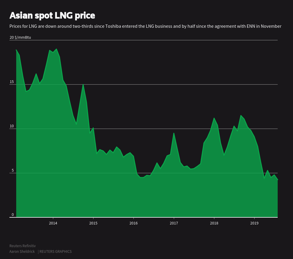 Japan imports first LNG cargo from China as utilities try to