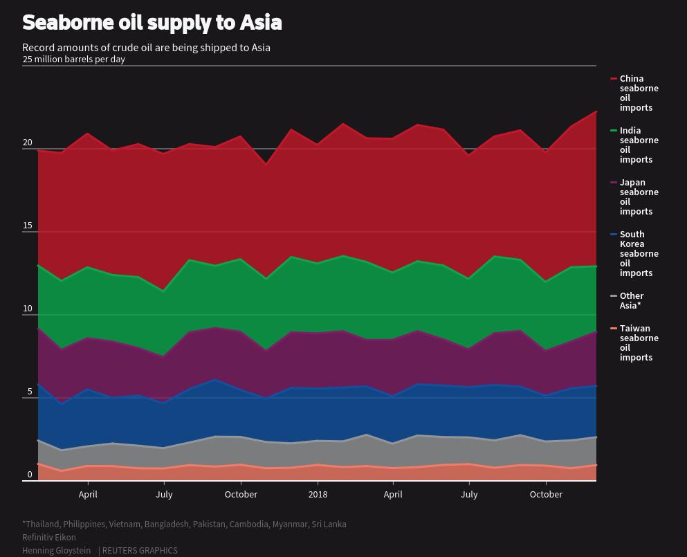 Seaborne oil supply to Asia
