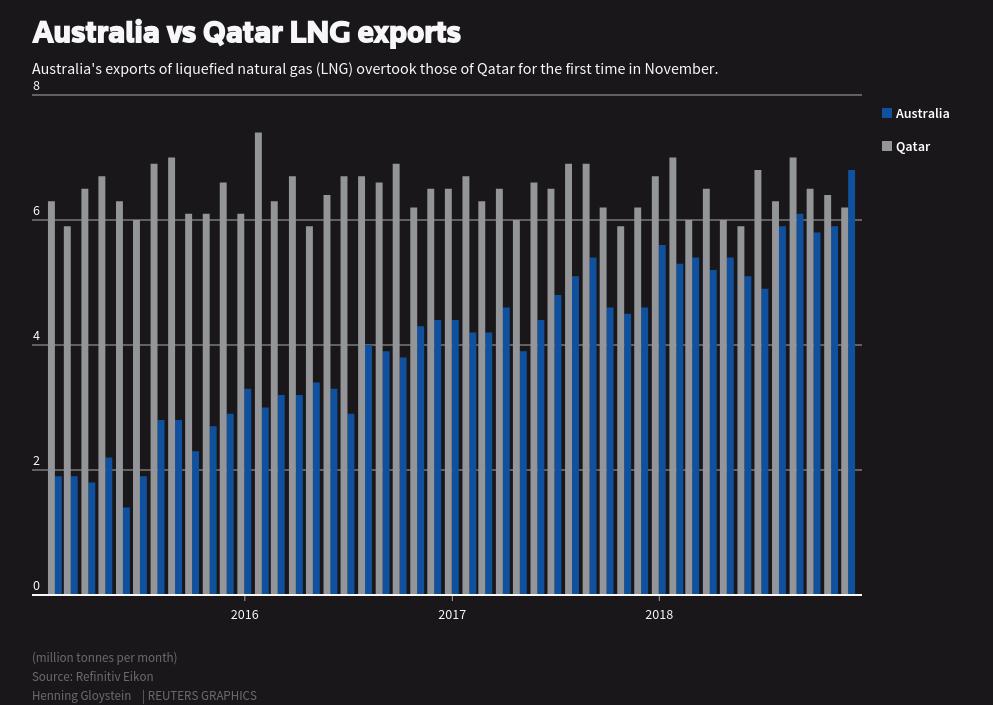 Австралия обошла Катар по экспорту СПГ