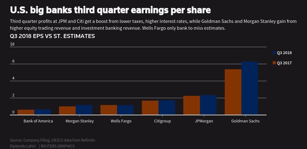 U S  big banks third quarter earnings per share