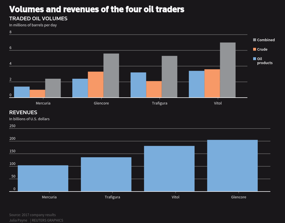 Volumes and revenues of the four oil traders