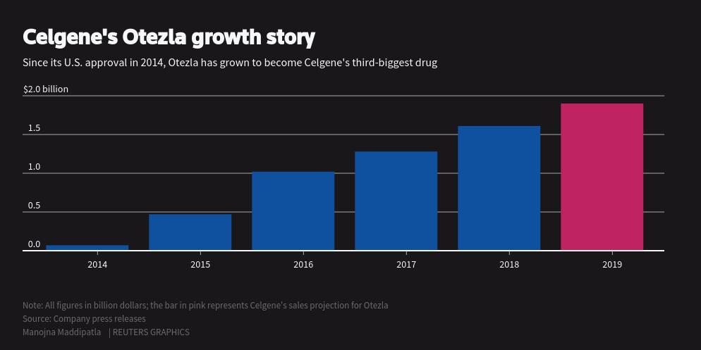 Amgen to buy Celgene psoriasis drug Otezla for $13 4 billion