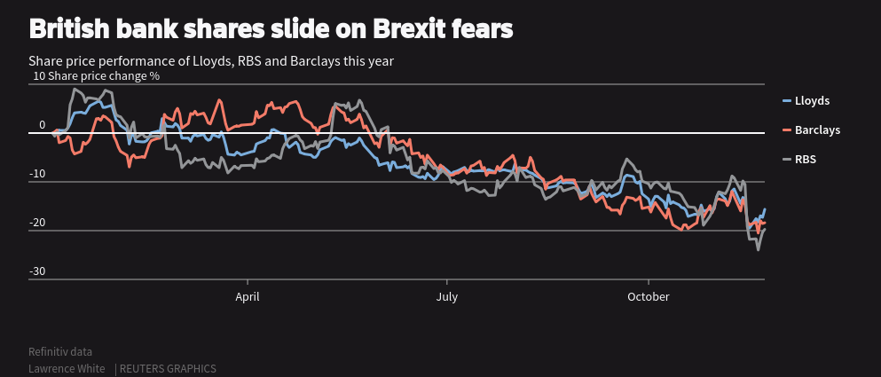 British bank shares slide on Brexit fears