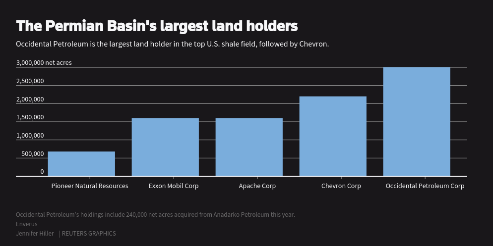 The Permian Basin U0026 39 S Largest Land Holders