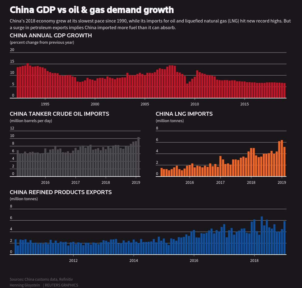 https://fingfx.thomsonreuters.com/gfx/editorcharts/CHINA-ECONOMY-OIL/0H001NL0G461/images/share-card.png