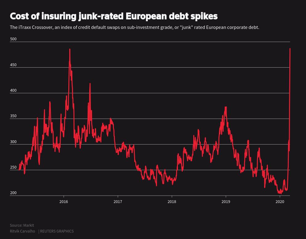 Coût de l'assurance de la dette corporate junk européenne (Indice iTraxx Crossover)