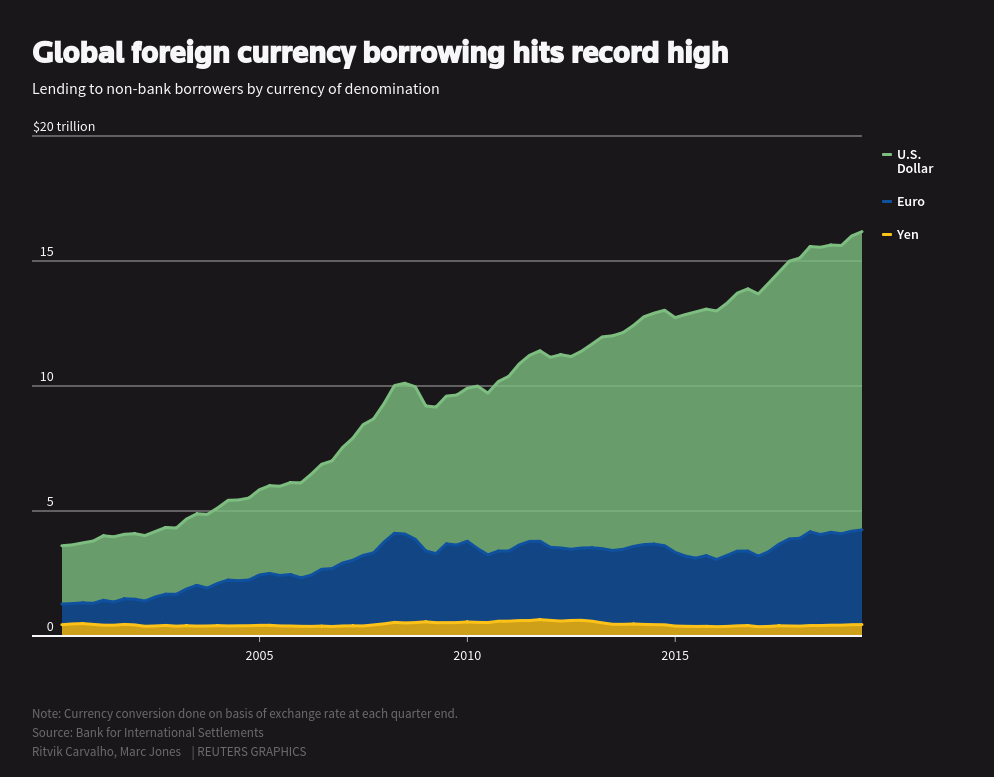 https://fingfx.thomsonreuters.com/gfx/editorcharts/GLOBAL-MARKETS-DEBT/0H001QXG796N/images/share-card.png