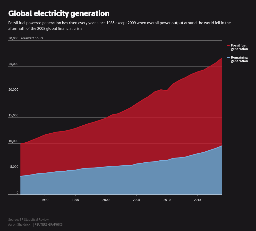 Reuters Grafiği