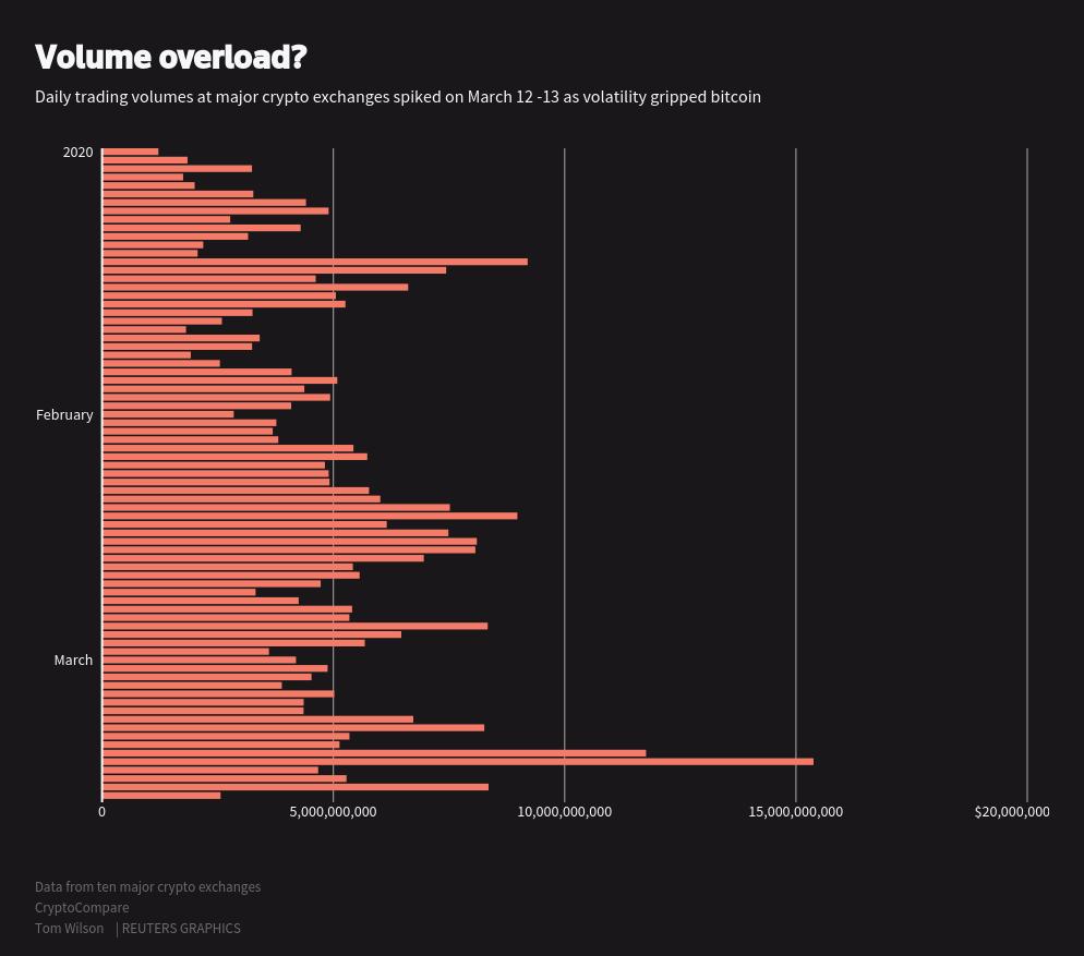 Crypto-market infrastructure creaks amid volatility test   Reuters