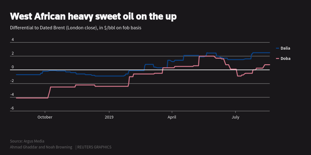 West African oil hits sweet spot as shipping upgrades to