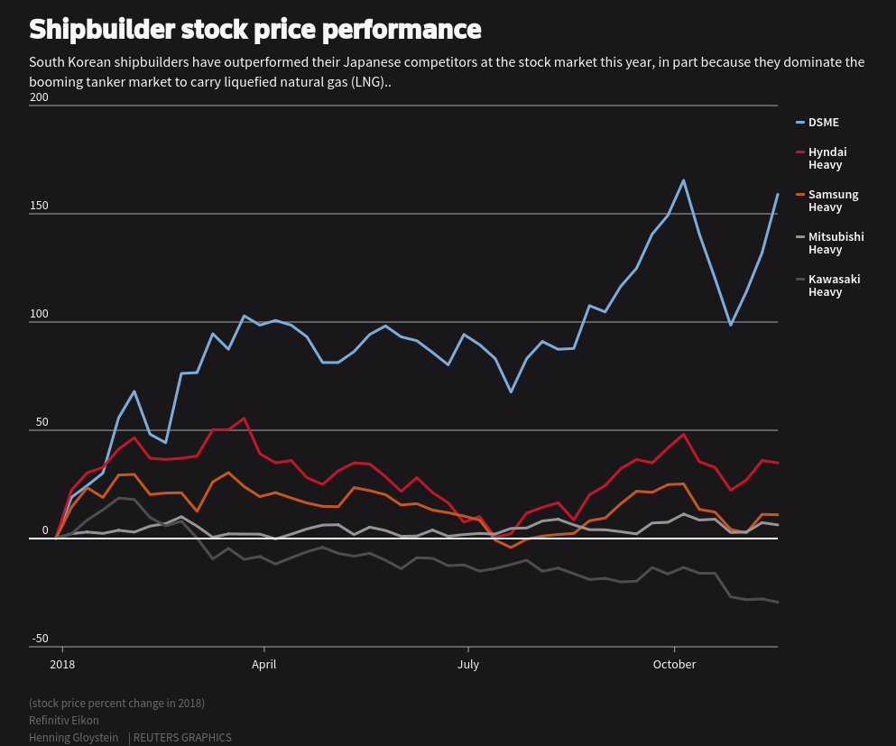 Shipbuilder stock price performance