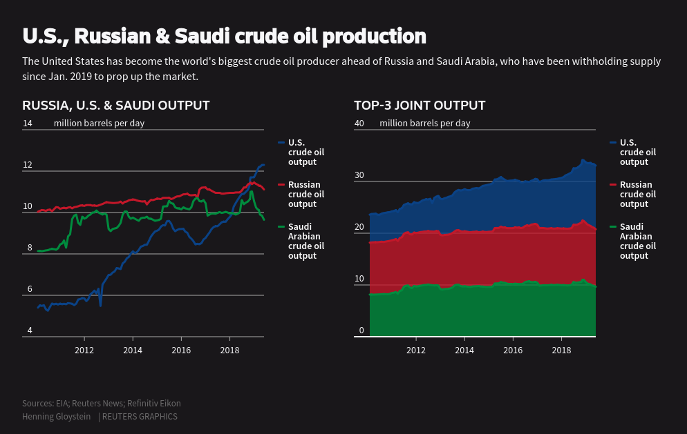All the world a stage - Rising U S  oil clout on show in