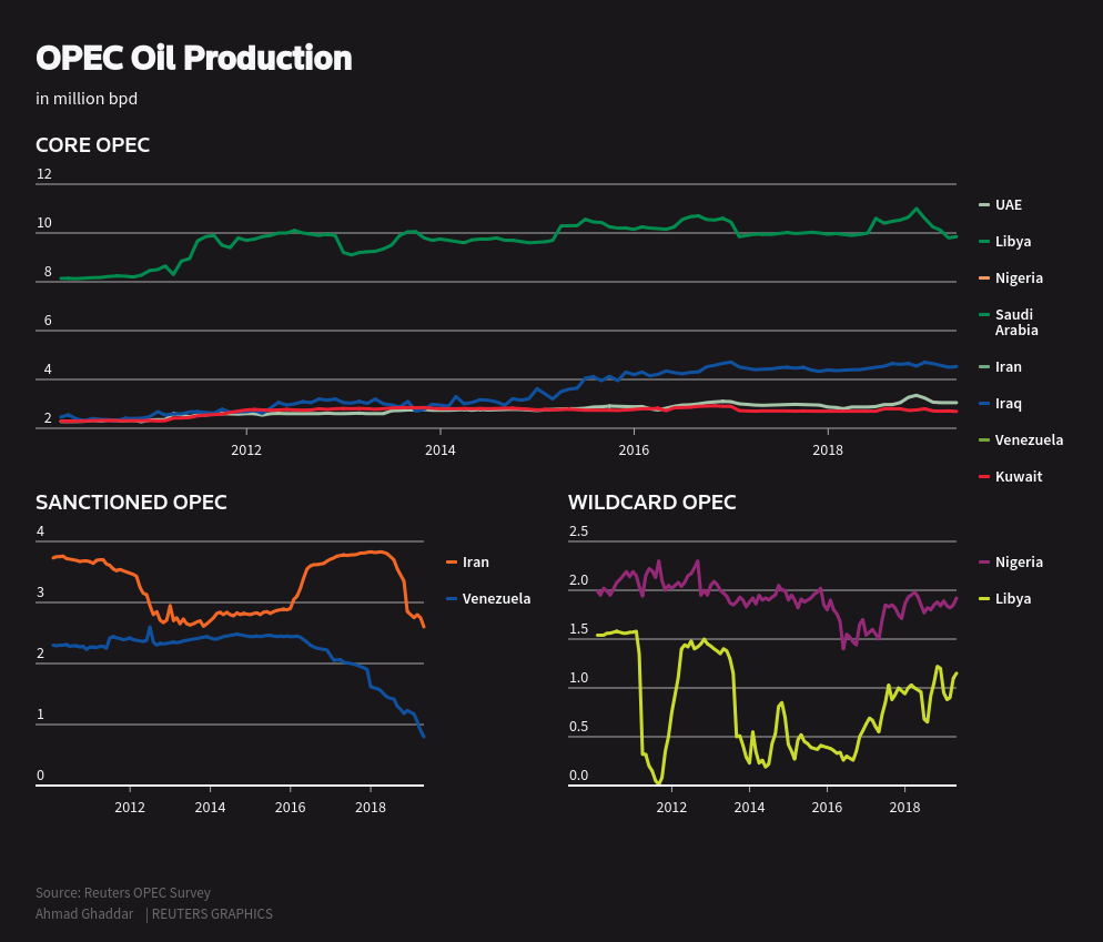 eikon - Global oil in US hands after Saudi outage