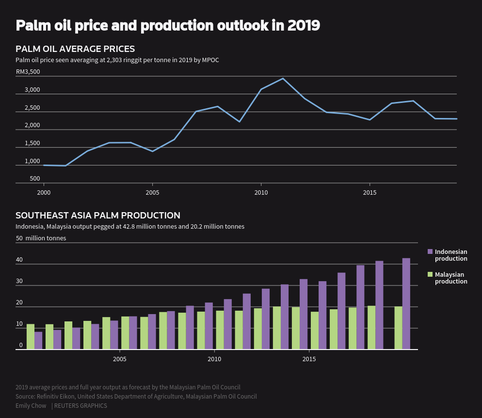 Palm oil price and production outlook in 2019