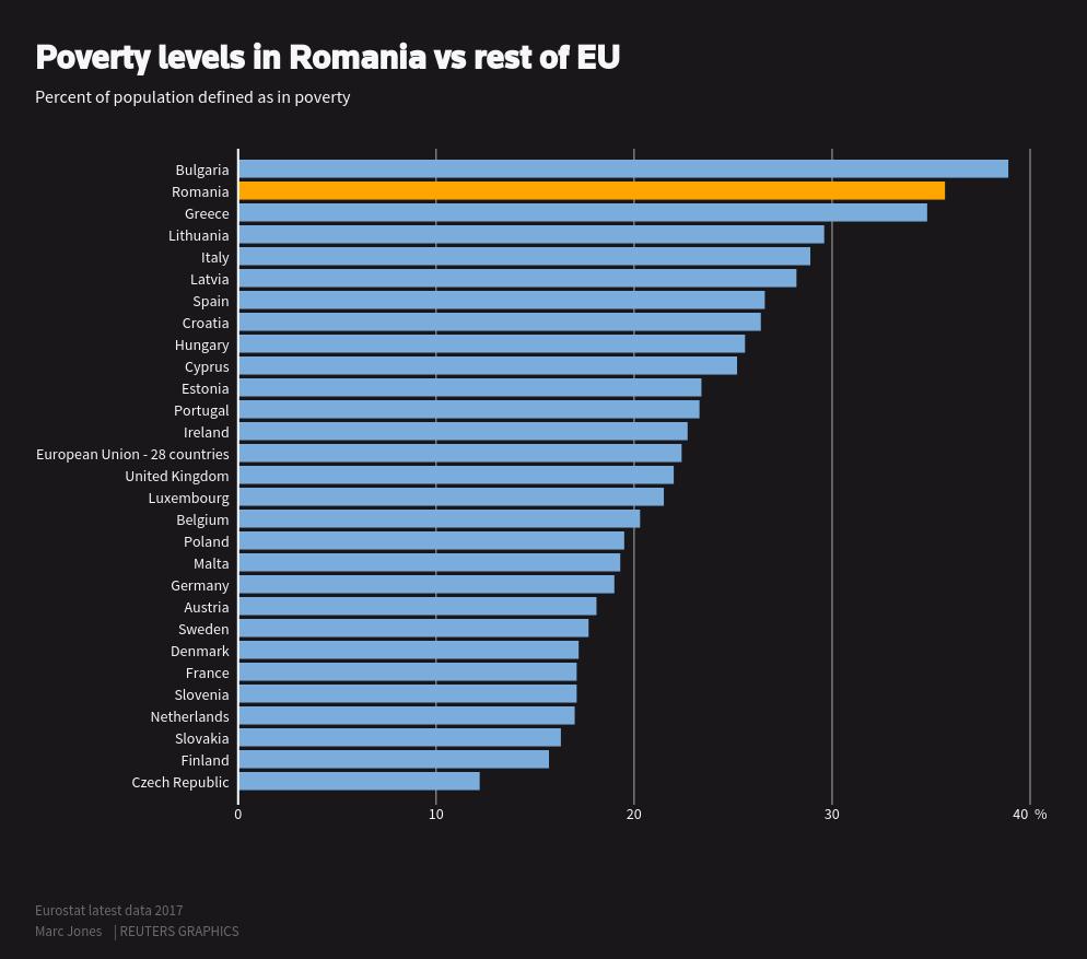 Poverty levels in Romania vs rest of EU