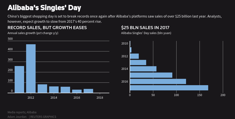 Spenders or thrifters: As Singles' Day nears, are China's